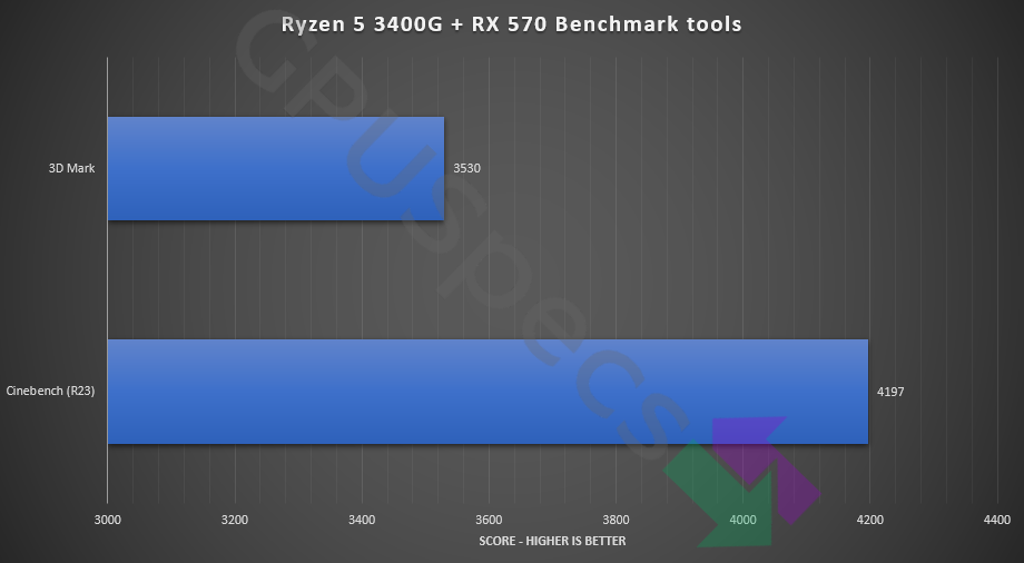 Cheapest Pre Built Gaming PC Ryzen 5 + Rx 570 Benchmark Tools